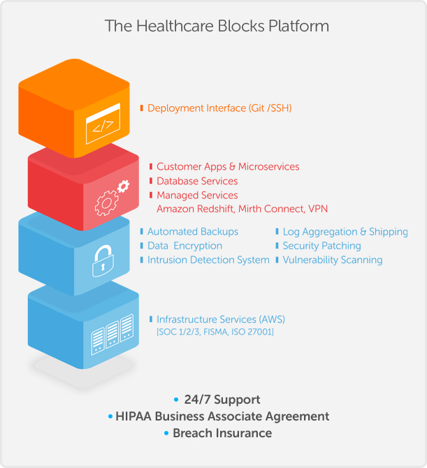 HIPAA Compliant Healthcare Application Hosting Platform